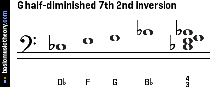 G half-diminished 7th 2nd inversion