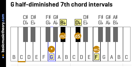 G half-diminished 7th chord intervals