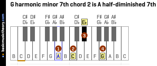 G harmonic minor 7th chord 2 is A half-diminished 7th
