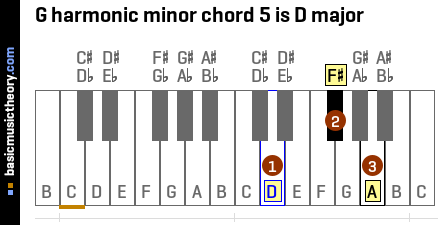 G harmonic minor chord 5 is D major