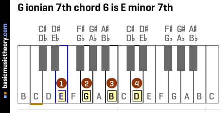 G ionian 7th chord 6 is E minor 7th