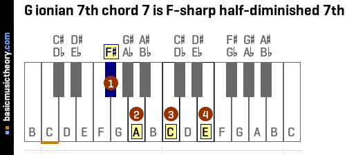 G ionian 7th chord 7 is F-sharp half-diminished 7th