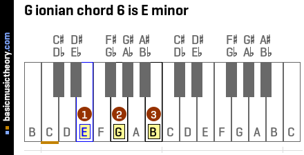 G ionian chord 6 is E minor