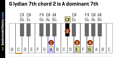 G lydian 7th chord 2 is A dominant 7th