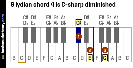 G lydian chord 4 is C-sharp diminished