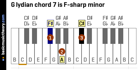 G lydian chord 7 is F-sharp minor