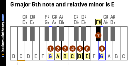 G major 6th note and relative minor is E
