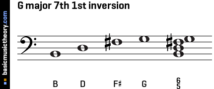 G major 7th 1st inversion