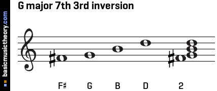 G major 7th 3rd inversion