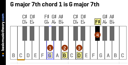 G major 7th chord 1 is G major 7th