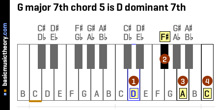 G major 7th chord 5 is D dominant 7th