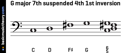 G major 7th suspended 4th 1st inversion