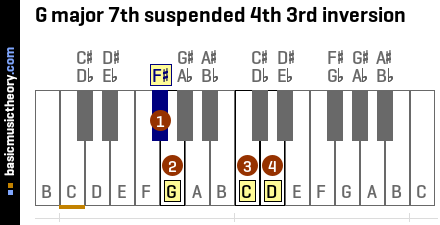 G major 7th suspended 4th 3rd inversion