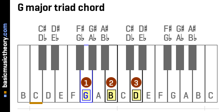 G major triad chord