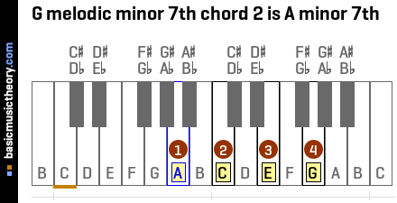 G melodic minor 7th chord 2 is A minor 7th