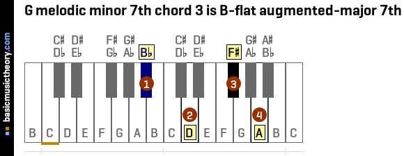 G melodic minor 7th chord 3 is B-flat augmented-major 7th