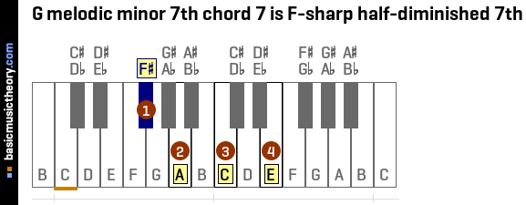 G melodic minor 7th chord 7 is F-sharp half-diminished 7th