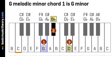 G melodic minor chord 1 is G minor