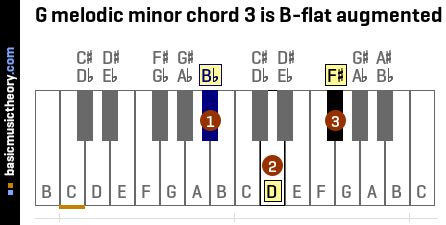 G melodic minor chord 3 is B-flat augmented