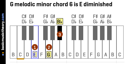 G melodic minor chord 6 is E diminished