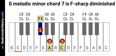 G melodic minor chord 7 is F-sharp diminished
