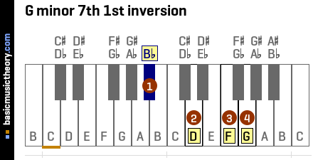G minor 7th 1st inversion