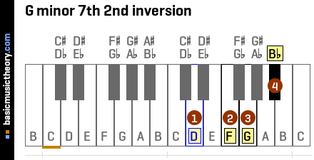 G minor 7th 2nd inversion