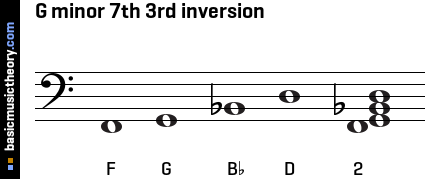 G minor 7th 3rd inversion
