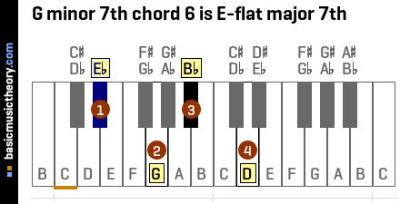 G minor 7th chord 6 is E-flat major 7th