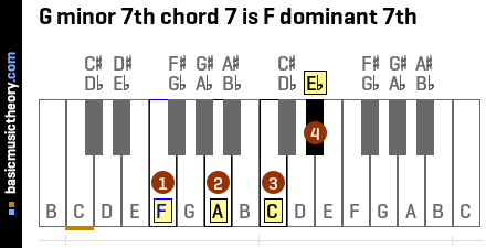 G minor 7th chord 7 is F dominant 7th