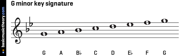 G minor key signature