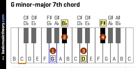 G minor-major 7th chord