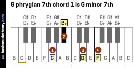 G phrygian 7th chord 1 is G minor 7th