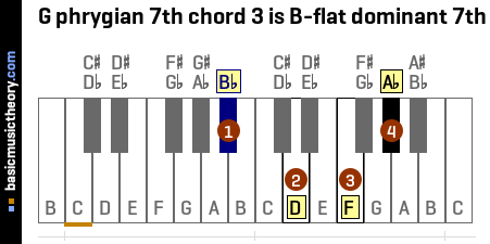 G phrygian 7th chord 3 is B-flat dominant 7th