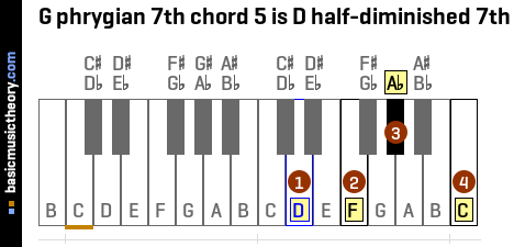 G phrygian 7th chord 5 is D half-diminished 7th