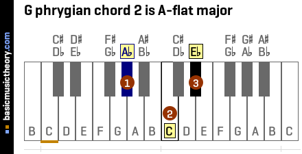 G phrygian chord 2 is A-flat major