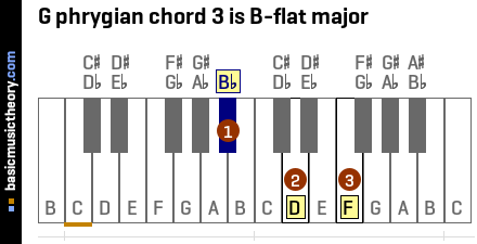 G phrygian chord 3 is B-flat major