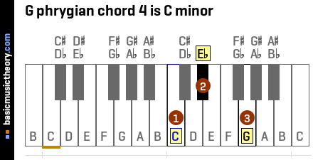 G phrygian chord 4 is C minor