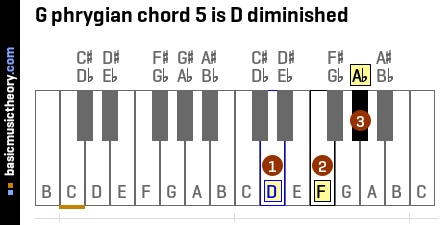 G phrygian chord 5 is D diminished