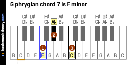 G phrygian chord 7 is F minor