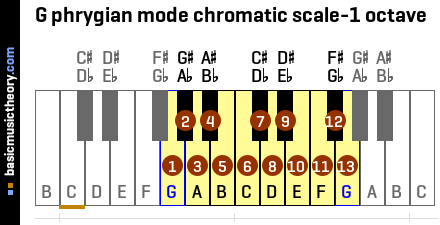 G phrygian mode chromatic scale-1 octave