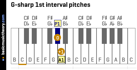 G-sharp 1st interval pitches