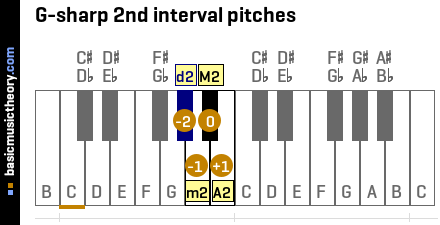 G-sharp 2nd interval pitches