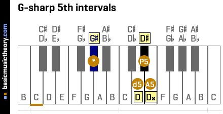 G-sharp 5th intervals