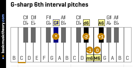 G-sharp 6th interval pitches