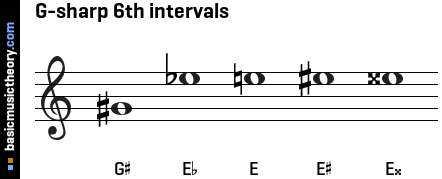 G-sharp 6th intervals