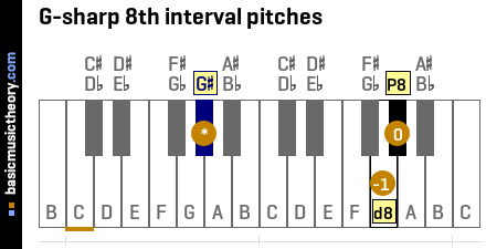 G-sharp 8th interval pitches