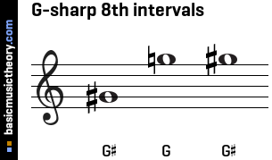 G-sharp 8th intervals