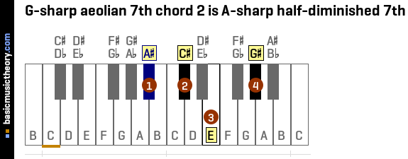 G-sharp aeolian 7th chord 2 is A-sharp half-diminished 7th