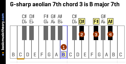 G-sharp aeolian 7th chord 3 is B major 7th